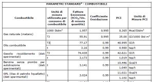 Parametri standard combustibili